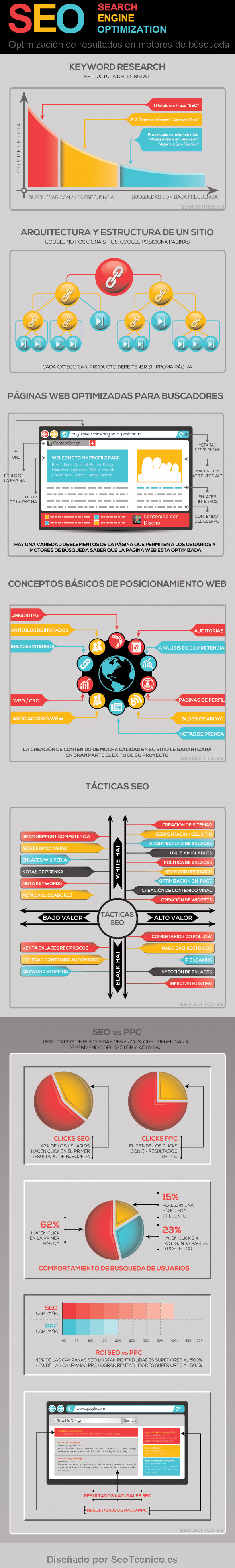 seo-infografia-posicionamiento